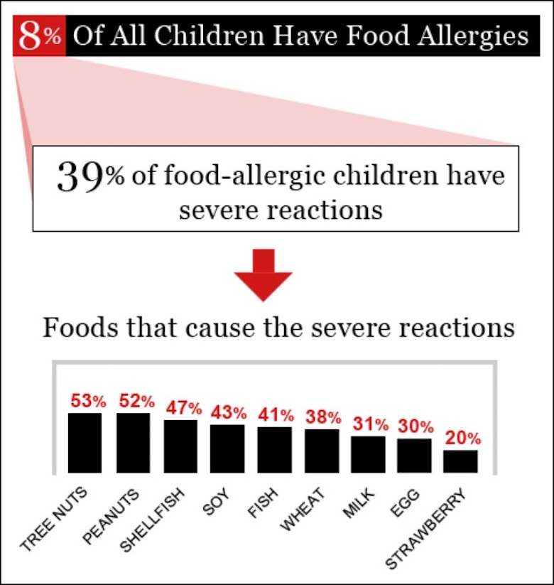 The rise of food allergies
