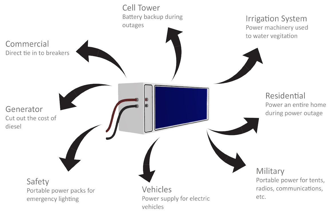 Battery System Applications