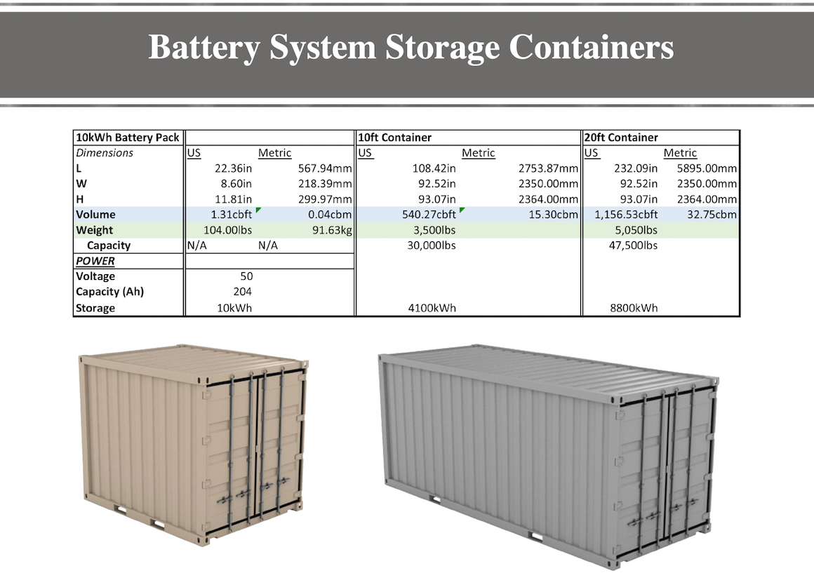 Battery System Storage Containers