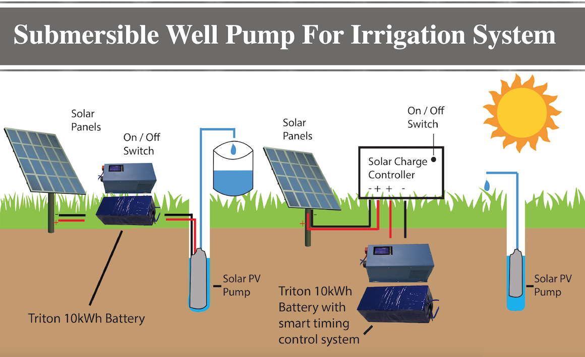 Submersible well pump irrigation system