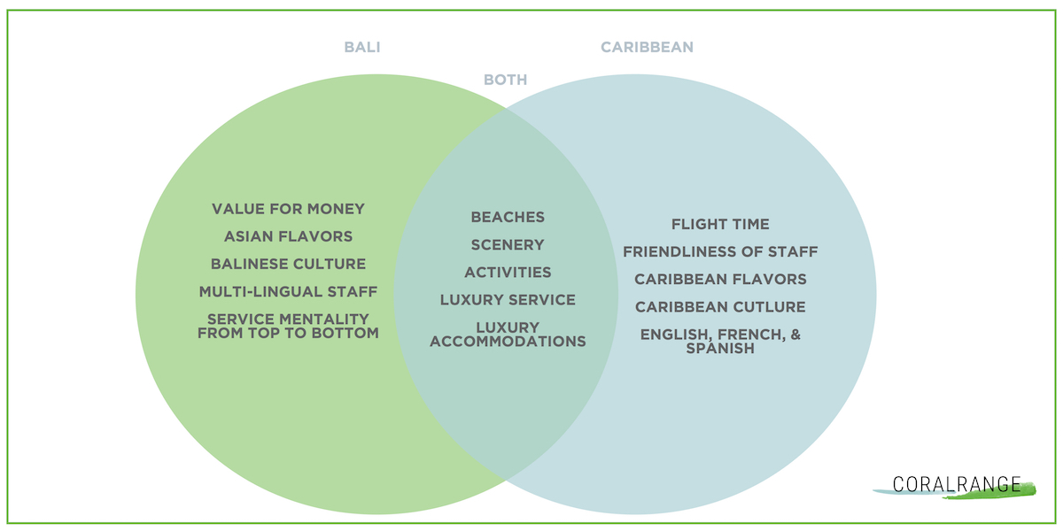 Caribbean vs. Bali