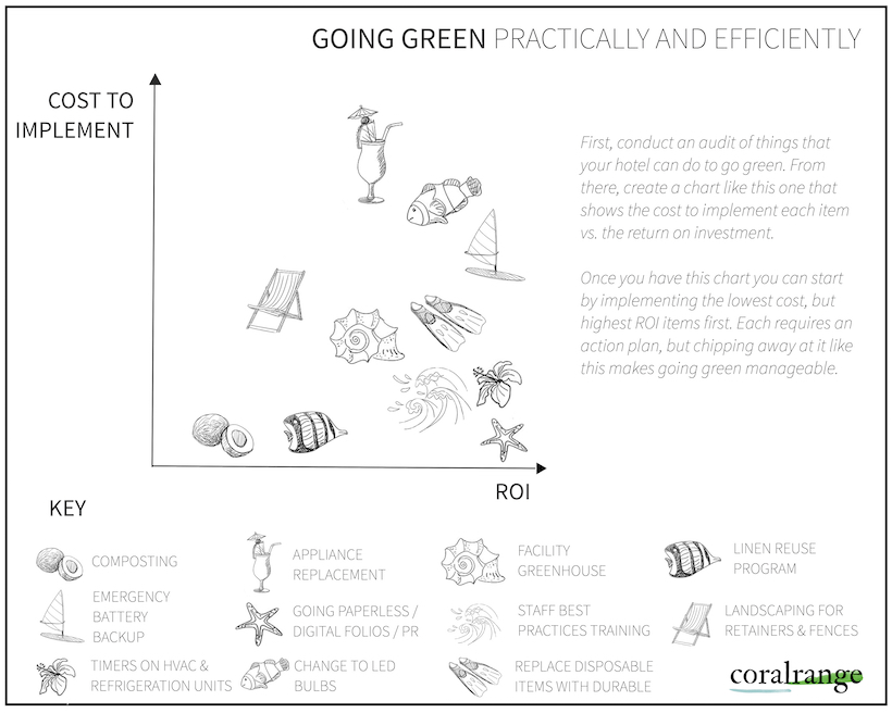 Ways for Hotels to Go Green